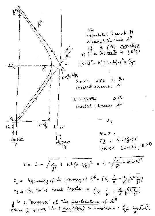 Special Relativity and Twin Paradox - Percival